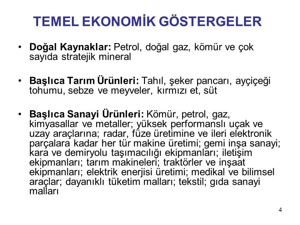  http://www.ekonomi.gov.tr (T.C.