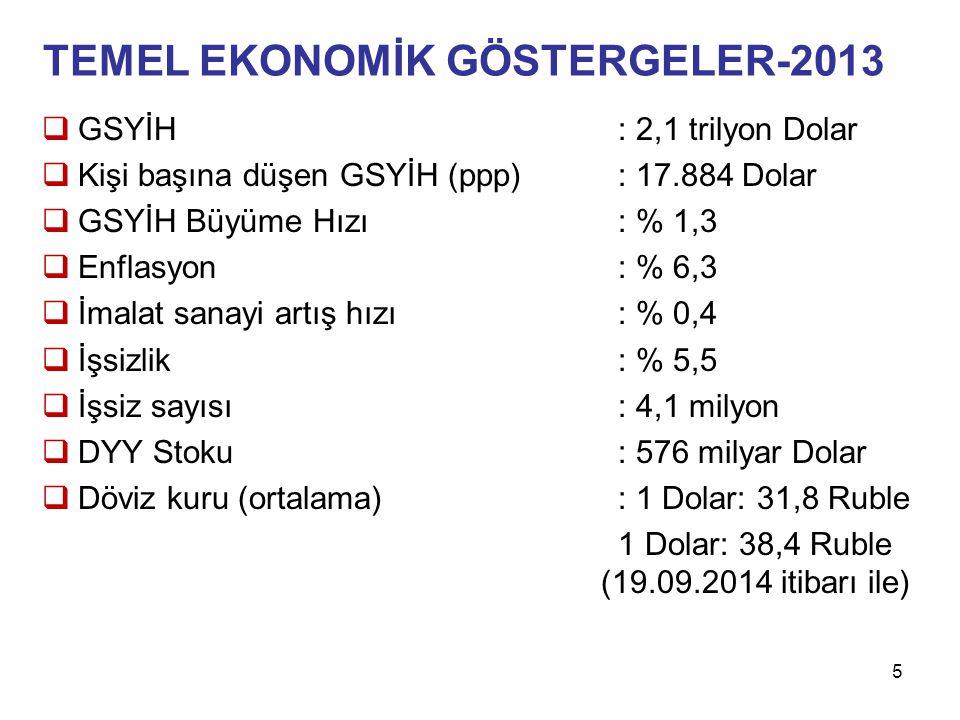 DIŞ TİCARETİ Dünya ithalatından aldığı % 1,7 pay ile 18.