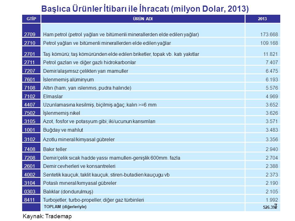 Başlıca Ürünler İtibarı ile İhracatı (milyon Dolar, 2013) GTİPÜRÜN ADI2013 2709Ham petrol (petrol yağları ve bitümenli minerallerden elde edilen yağla