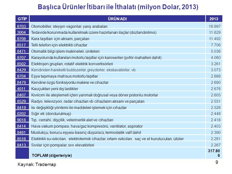Türkiye'deki Rus yatırımları Turizm, hizmetler, petrol/gaz işleme ve depolama alanlarında 2013 yılı itibarı ile Rus yatırımlarının toplam tutarı: 9 milyar Dolar Mersin Akkuyu Nükleer Santrali'nin Rusya tarafından yapılacak olması ilişkileri daha da geliştirecektir.