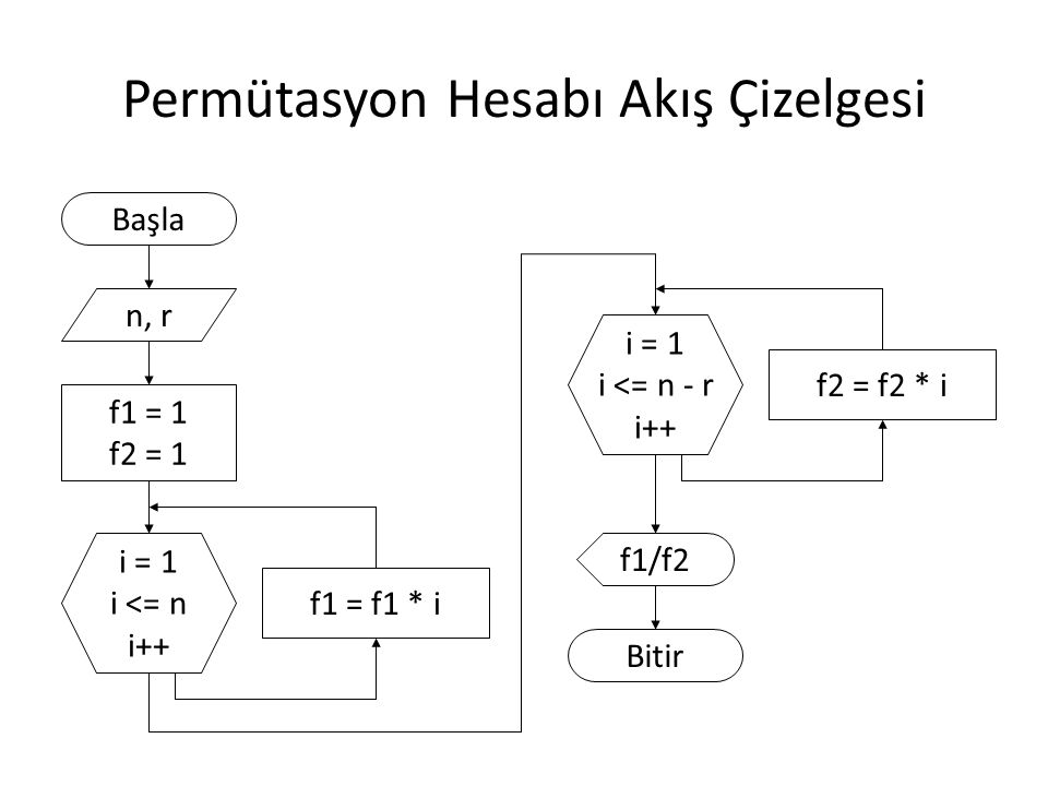 Permütasyon Programı (C) #include long int fakt(short int sayi){ long int f=1; for (int i=2; i<=sayi; i++) f = f * i; return f; } void main(){ short int n, r; printf( n degerini giriniz : ); scanf( %d , &n); printf( r degerini giriniz : ); scanf( %d , &r); printf( permutasyon = %d , fakt(n) / fakt(n-r)); } Döndüreceği değerin veri tipi Alacağı değerin veri tipi NOT: long int yerine long, short int yerine short yazılabilir.