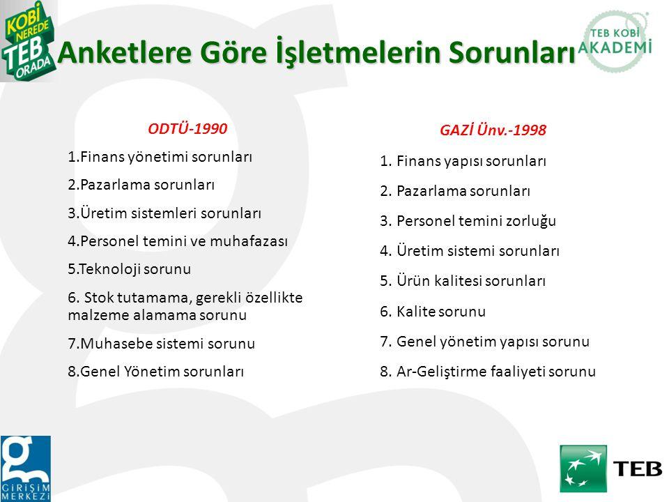 Anketlere Göre İşletmelerin Sorunları ODTÜ-1990 1.Finans yönetimi sorunları 2.Pazarlama sorunları 3.Üretim sistemleri sorunları 4.Personel temini ve muhafazası 5.Teknoloji sorunu 6.