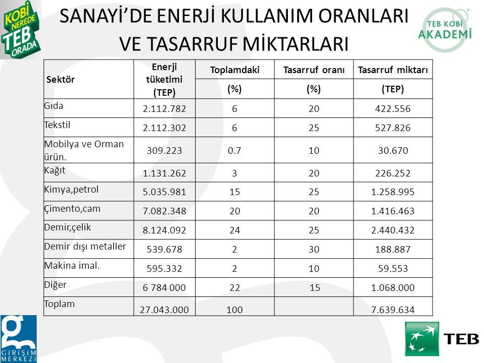Sektör Enerji tüketimi (TEP) ToplamdakiTasarruf oranıTasarruf miktarı (%) (TEP) Gıda 2.112.782620422.556 Tekstil 2.112.302625527.826 Mobilya ve Orman ürün.
