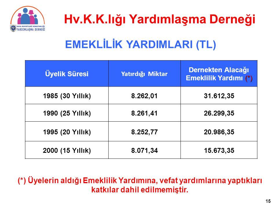 Üyelik Süresi Yatırdığı Miktar Dernekten Alacağı (*) Emeklilik Yardımı (*) 1985 (30 Yıllık)8.262,0131.612,35 1990 (25 Yıllık)8.261,4126.299,35 1995 (2