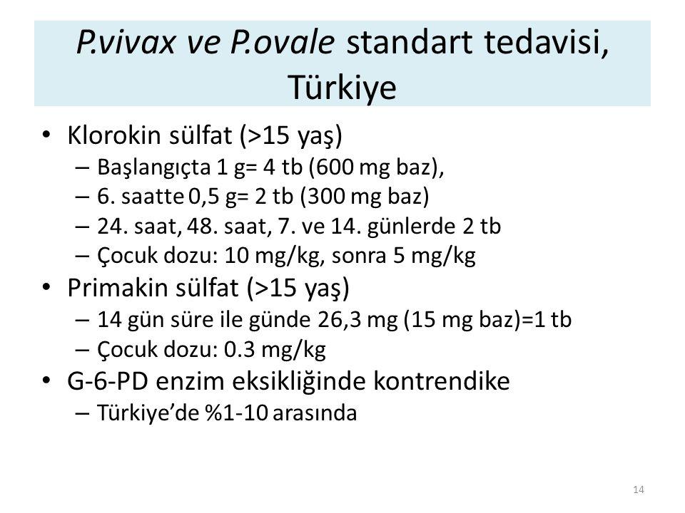 P.vivax ve P.ovale standart tedavisi, Türkiye Klorokin sülfat (>15 yaş) – Başlangıçta 1 g= 4 tb (600 mg baz), – 6. saatte 0,5 g= 2 tb (300 mg baz) – 2