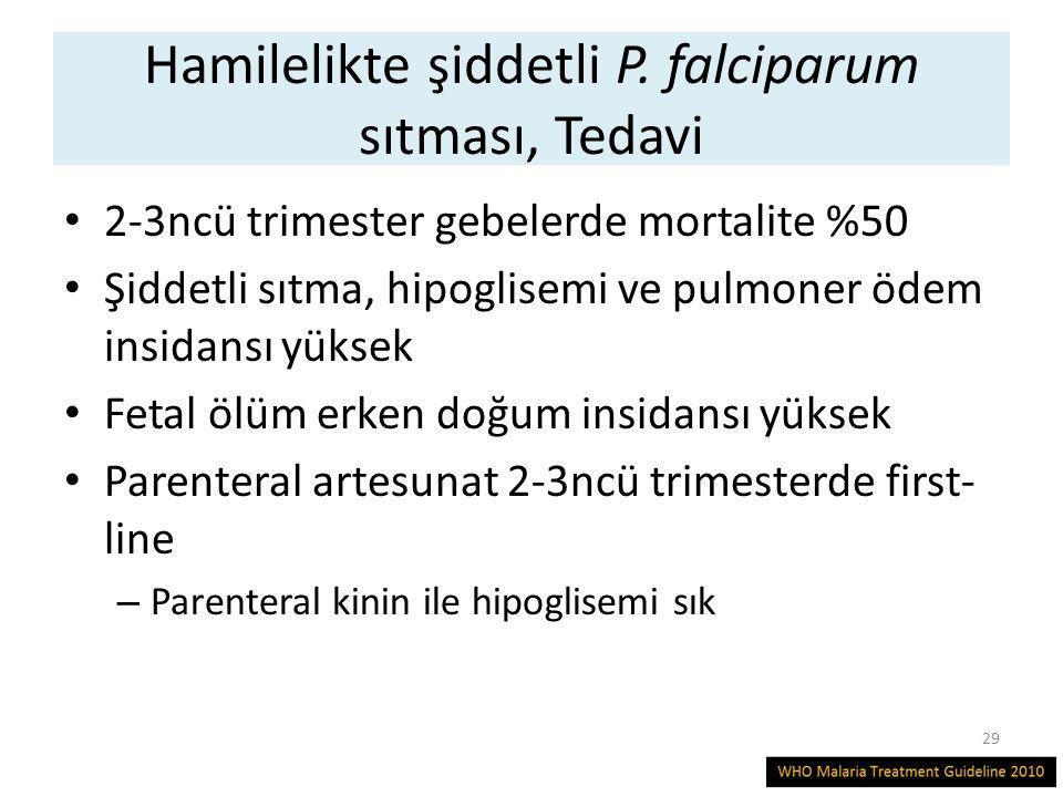 Hamilelikte şiddetli P. falciparum sıtması, Tedavi 2-3ncü trimester gebelerde mortalite %50 Şiddetli sıtma, hipoglisemi ve pulmoner ödem insidansı yük