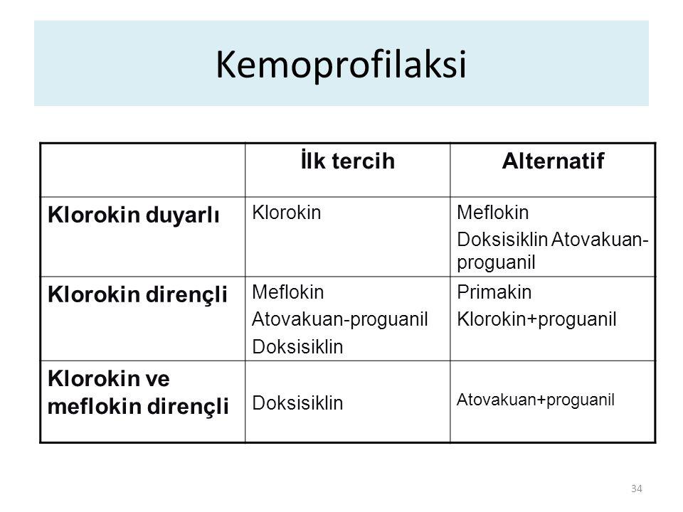 Kemoprofilaksi 34 İlk tercihAlternatif Klorokin duyarlı KlorokinMeflokin Doksisiklin Atovakuan- proguanil Klorokin dirençli Meflokin Atovakuan-proguan
