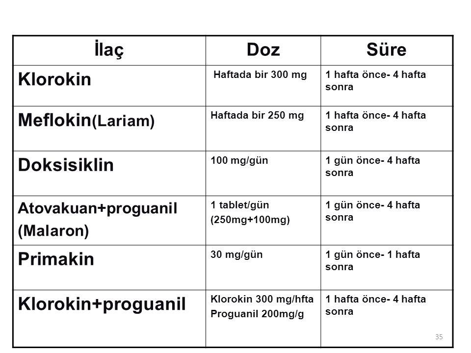 35 İlaçDozSüre Klorokin Haftada bir 300 mg1 hafta önce- 4 hafta sonra Meflokin (Lariam) Haftada bir 250 mg1 hafta önce- 4 hafta sonra Doksisiklin 100
