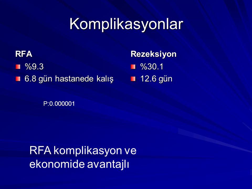 Komplikasyonlar RFA %9.3 6.8 gün hastanede kalış Rezeksiyon %30.1 12.6 gün P:0.000001 RFA komplikasyon ve ekonomide avantajlı