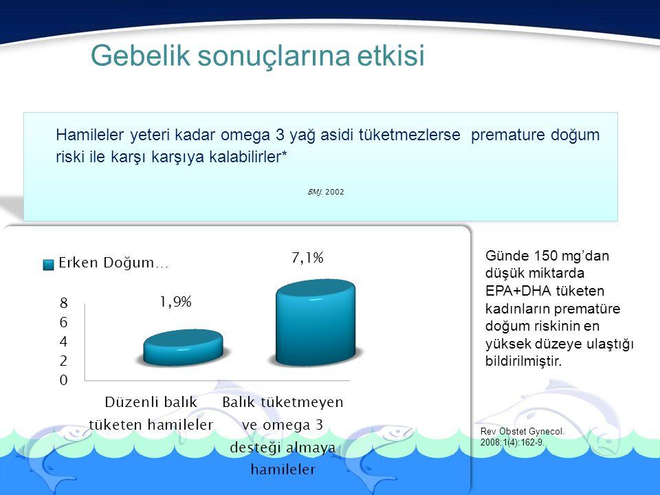Gebelik sonuçlarına etkisi Hamileler yeteri kadar omega 3 yağ asidi tüketmezlerse premature doğum riski ile karşı karşıya kalabilirler* BMJ. 2002 Günd