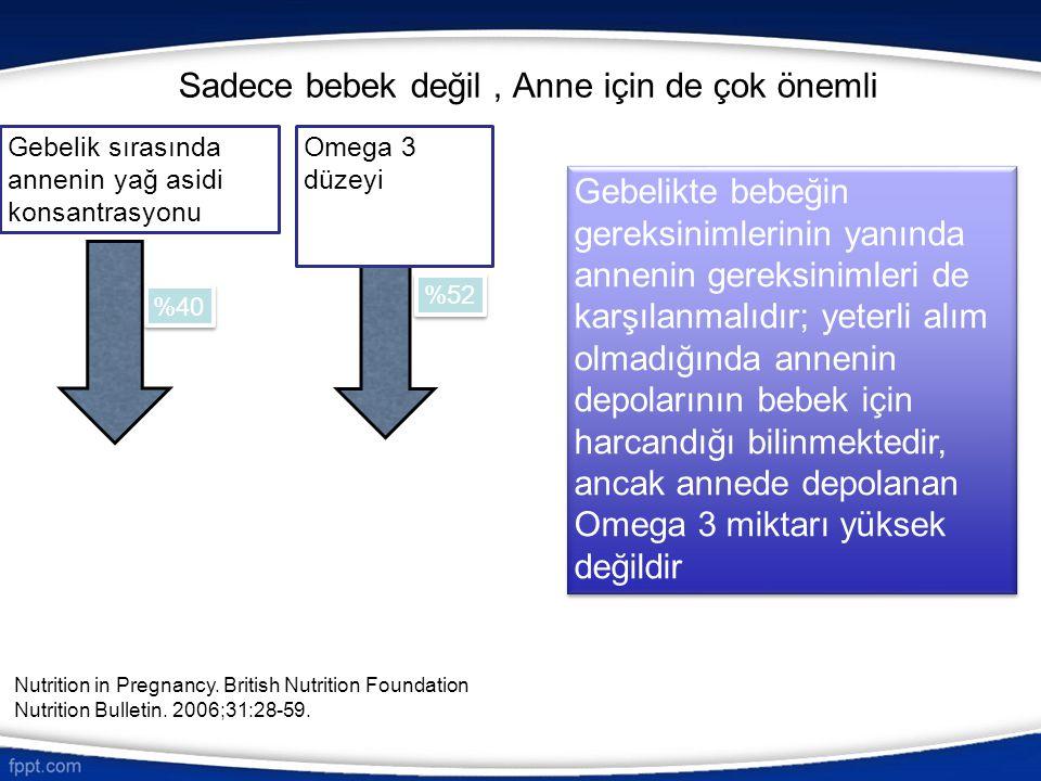 Alerji ve Omega 3 mekanizma Omega 3 desteği alan annelerin bebeklerdeki alerjik hastalıkların azalmasına ilişkin mekanizmayı açıklamak amacıyla yapılan incelemede, Omega 3 desteği alan annelerin bebeklerinin kordon kanındaki Th2/Th1 kemokin oranlarının düştüğü saptanmıştır Am J Obstet Gynecol.