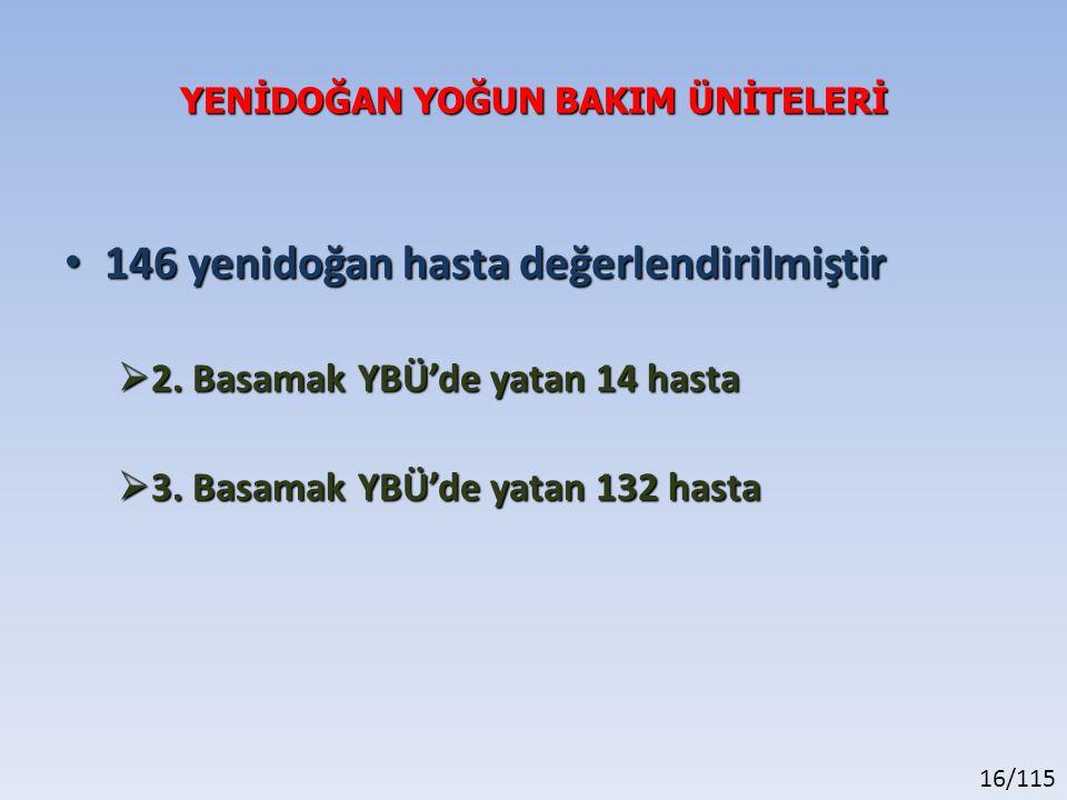 16/115 YENİDOĞAN YOĞUN BAKIM ÜNİTELERİ 146 yenidoğan hasta değerlendirilmiştir 146 yenidoğan hasta değerlendirilmiştir  2. Basamak YBÜ'de yatan 14 ha
