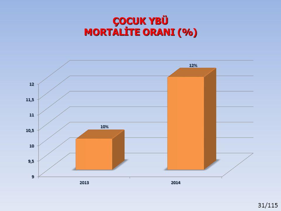 31/115 ÇOCUK YBÜ MORTALİTE ORANI (%)