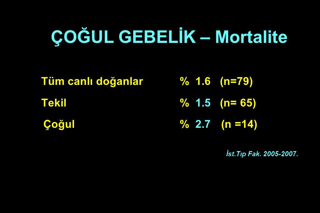 ÇOĞUL GEBELİK – Mortalite Tüm canlı doğanlar % 1.6 (n=79) Tekil % 1.5 (n= 65) Çoğul % 2.7 (n =14) İst.Tıp Fak. 2005-2007.