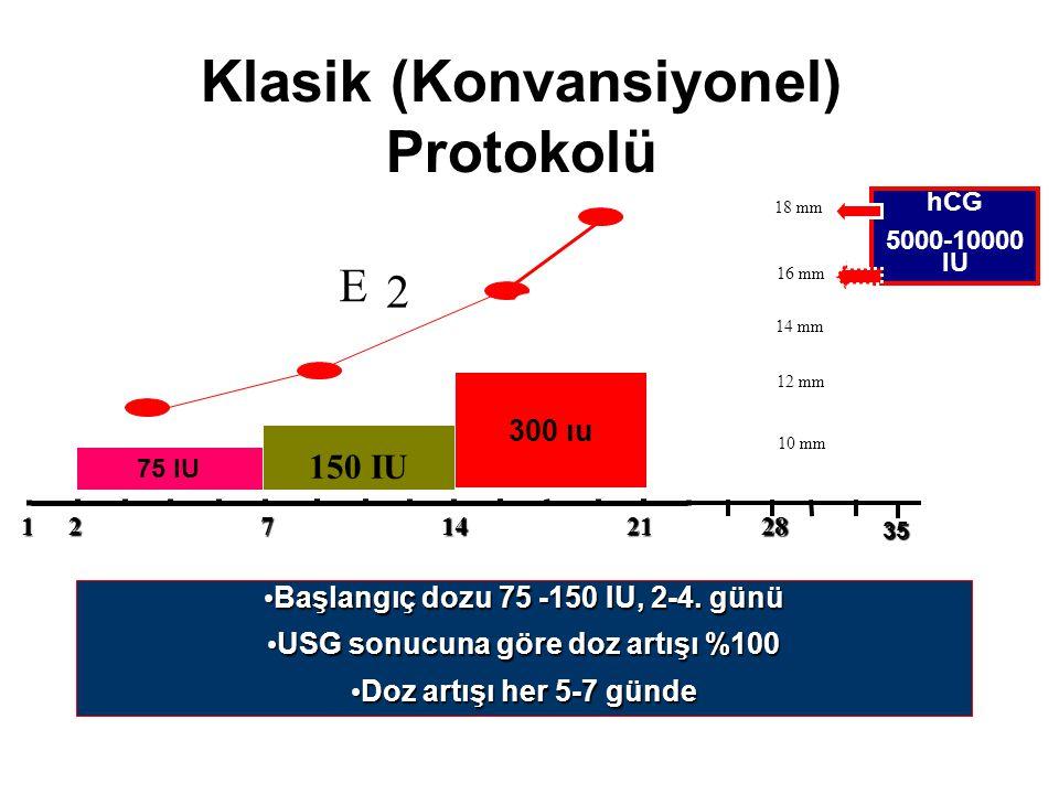 Klasik (Konvansiyonel) Protokolü Başlangıç dozu 75 -150 IU, 2-4. günü Başlangıç dozu 75 -150 IU, 2-4. günü USG sonucuna göre doz artışı %100 USG sonuc