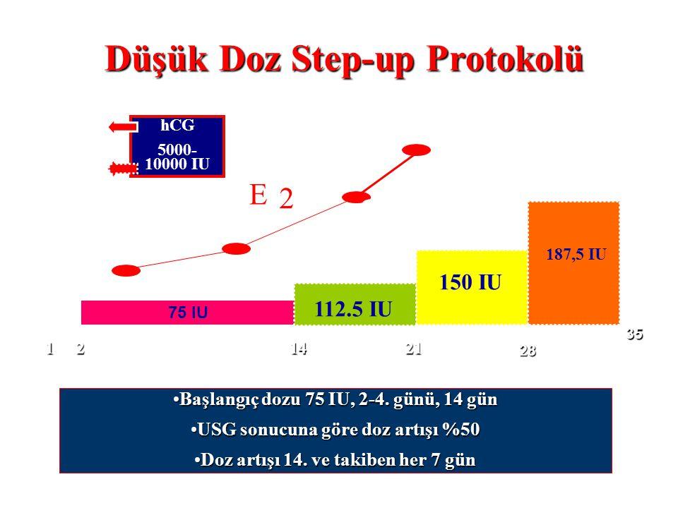 Başlangıç dozu 75 IU, 2-4. günü, 14 günBaşlangıç dozu 75 IU, 2-4. günü, 14 gün USG sonucuna göre doz artışı %50USG sonucuna göre doz artışı %50 Doz ar