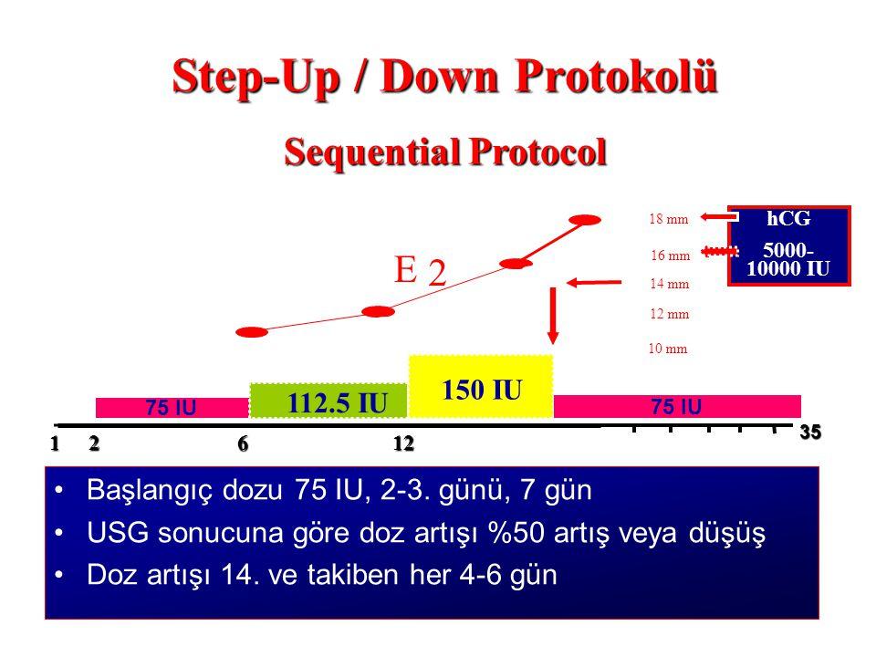 Step-Up / Down Protokolü Sequential Protocol 75 IU 112.5 IU 12 12 12 35 E 2 10 mm hCG 5000- 10000 IU 18 mm 14 mm 16 mm 12 mm 150 IU 6 75 IU Başlangıç