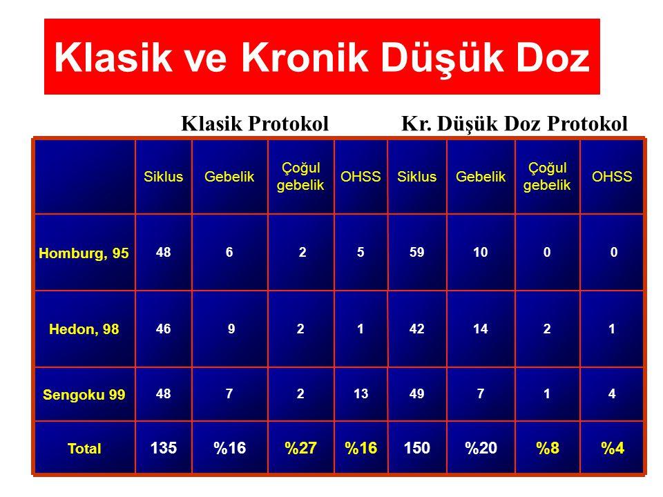 Klasik ve Kronik Düşük Doz 12144212 946 Hedon, 98 %4%8%20150%16%27%16135 Total 41749132748 Sengoku 99 0010595 2648 Homburg, 95 OHSS Çoğul gebelik Gebe