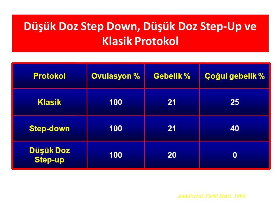 020100 Düşük Doz Step-up 4021100Step-down 2521100Klasik Çoğul gebelik %Gebelik %Ovulasyon %Protokol Andoh et al, Fertil Steril, 1998 Düşük Doz Step Do