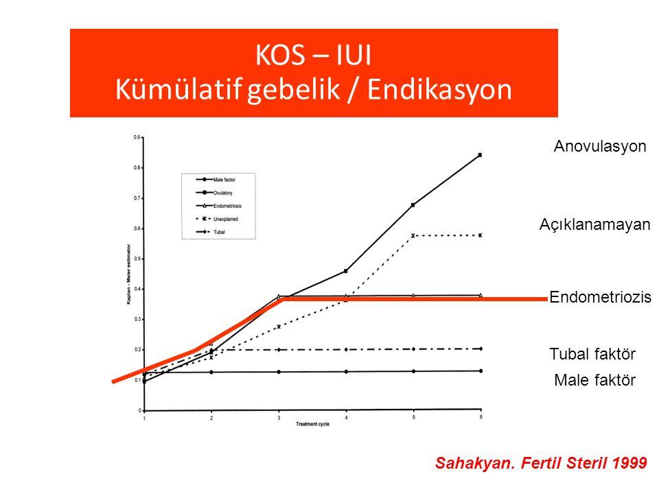 KOS – IUI Kümülatif gebelik / Endikasyon Anovulasyon Açıklanamayan Endometriozis Tubal faktör Male faktör Sahakyan. Fertil Steril 1999