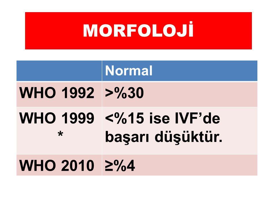 MORFOLOJİ Normal WHO 1992>%30 WHO 1999 * <%15 ise IVF'de başarı düşüktür. WHO 2010≥%4