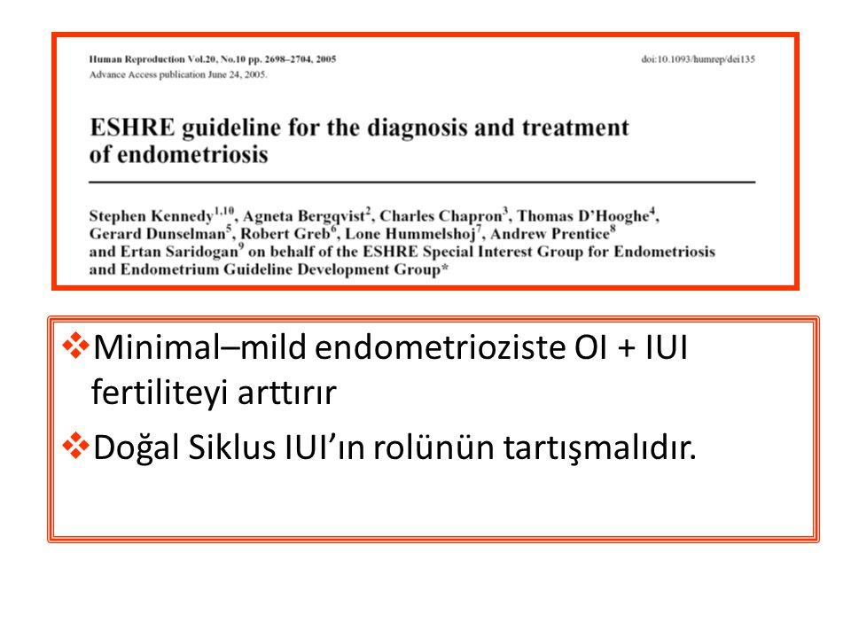  Minimal–mild endometrioziste OI + IUI fertiliteyi arttırır  Doğal Siklus IUI'ın rolünün tartışmalıdır.