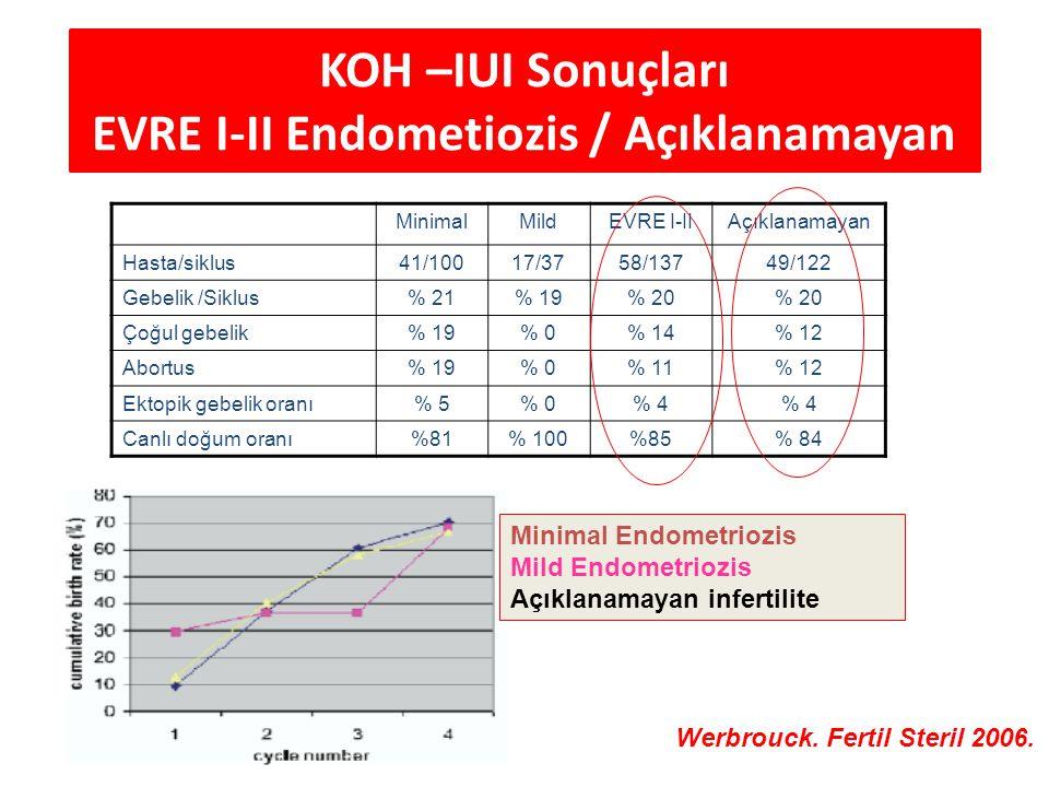 KOH –IUI Sonuçları EVRE I-II Endometiozis / Açıklanamayan MinimalMildEVRE I-IIAçıklanamayan Hasta/siklus41/10017/3758/13749/122 Gebelik /Siklus% 21% 1