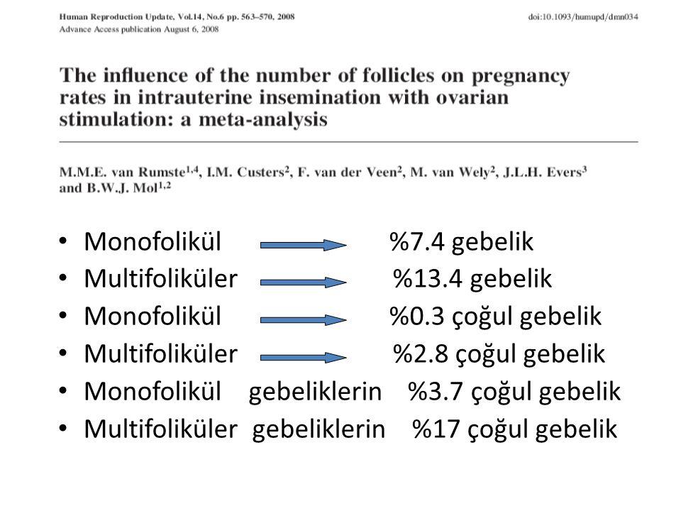Monofolikül %7.4 gebelik Multifoliküler %13.4 gebelik Monofolikül %0.3 çoğul gebelik Multifoliküler %2.8 çoğul gebelik Monofolikül gebeliklerin %3.7 ç