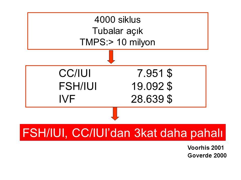 4000 siklus Tubalar açık TMPS:> 10 milyon CC/IUI 7.951 $ FSH/IUI19.092 $ IVF28.639 $ FSH/IUI, CC/IUI'dan 3kat daha pahalı Goverde 2000 Voorhis 2001