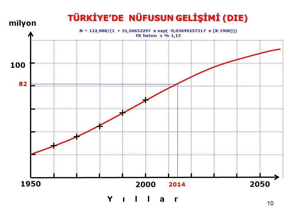 10 2050 2000 1950 100 N = 122,988/(1 + 31,56652297 x exp( -0,03649257317 x (X-1900))) Fit hatası ± % 1,13 milyon Y ı l l a r 82 2014 + + + + + TÜRKİYE