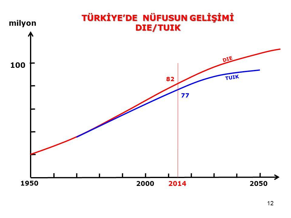 12 2050 2000 1950 100 milyon TUIK DIE 77 82 TÜRKİYE'DE NÜFUSUN GELİŞİMİ DIE/TUIK 2014