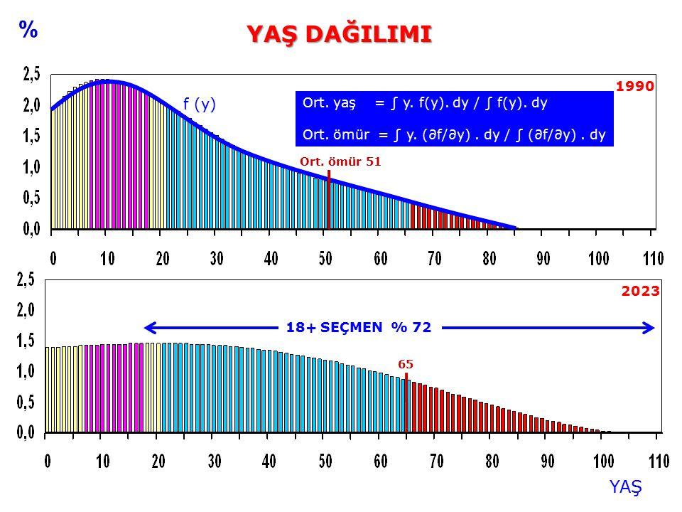 YAŞ YAŞ DAĞILIMI 2023 1990 % Ort. yaş = ∫ y. f(y). dy / ∫ f(y). dy Ort. ömür = ∫ y. (∂f/∂y). dy / ∫ (∂f/∂y). dy f (y) 18+ SEÇMEN % 72 65 Ort. ömür 51