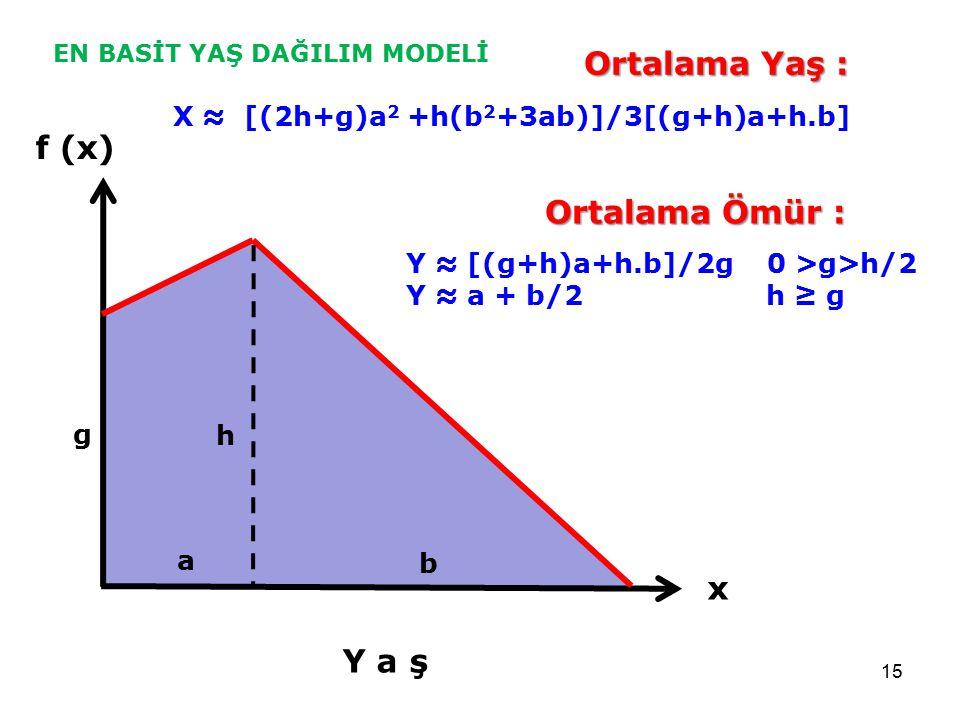 15 f (x) Y a ş x a b h g Ortalama Yaş : X ≈ [(2h+g)a 2 +h(b 2 +3ab)]/3[(g+h)a+h.b] Ortalama Ömür : Y ≈ [(g+h)a+h.b]/2g 0 >g>h/2 Y ≈ a + b/2 h ≥ g EN B