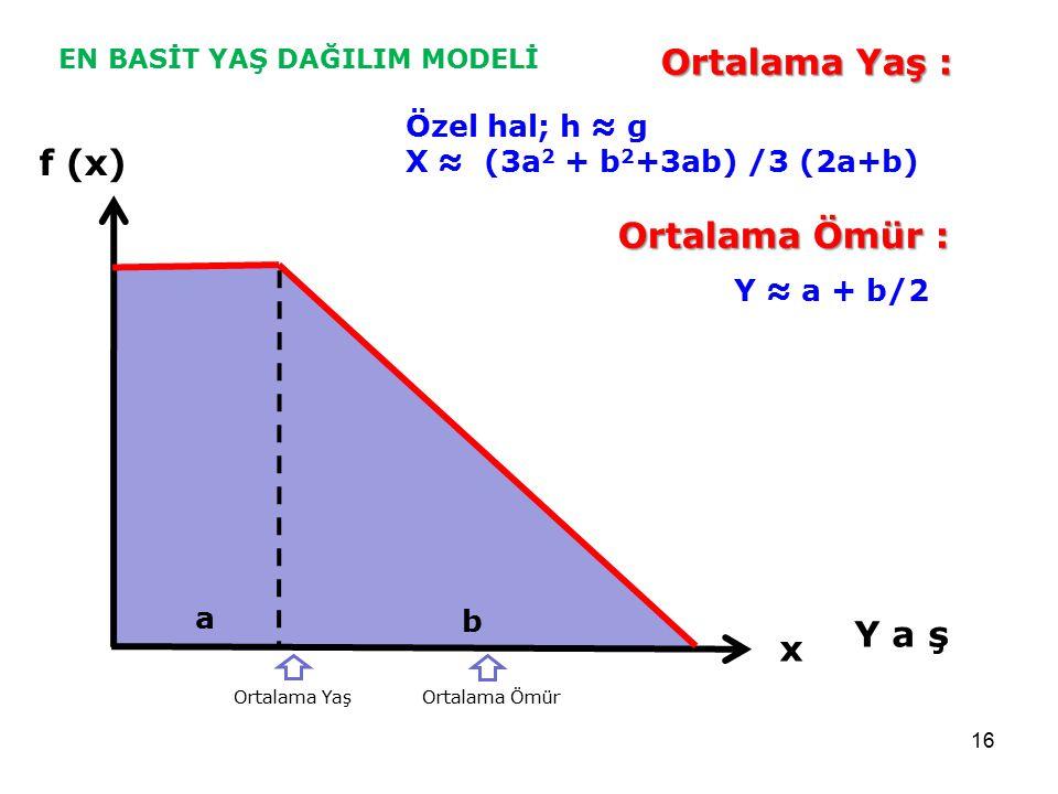 16 f (x) Y a ş x a b Ortalama Yaş : Özel hal; h ≈ g X ≈ (3a 2 + b 2 +3ab) /3 (2a+b) Ortalama Ömür : Y ≈ a + b/2 Ortalama Yaş Ortalama Ömür EN BASİT YA