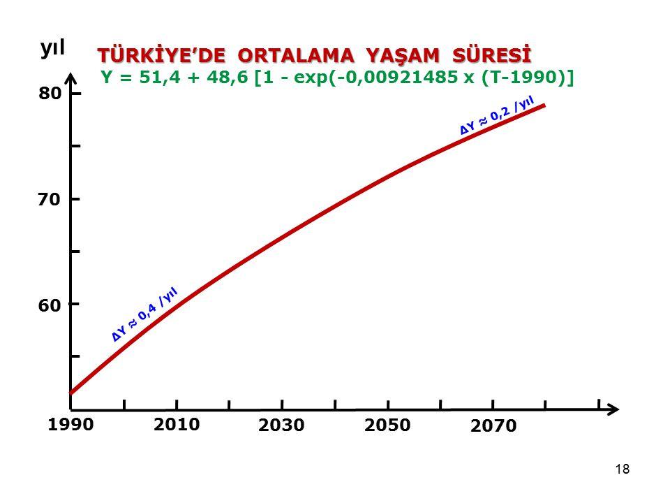 18 1990 80 70 60 2030 2010 TÜRKİYE'DE ORTALAMA YAŞAM SÜRESİ Y = 51,4 + 48,6 [1 - exp(-0,00921485 x (T-1990)] yıl 2050 2070 ΔY ≈ 0,4 /yıl ΔY ≈ 0,2 /yıl
