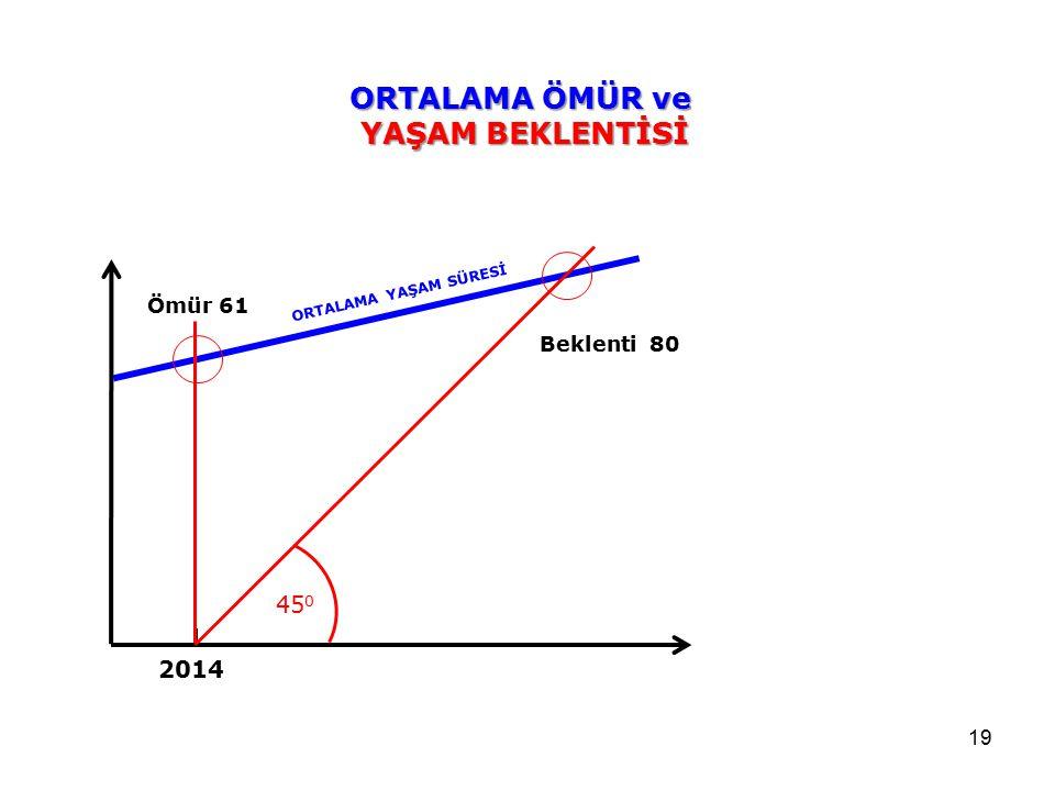19 ORTALAMA ÖMÜR ve YAŞAM BEKLENTİSİ ORTALAMA YAŞAM SÜRESİ 45 0 Beklenti 80 Ömür 61 2014