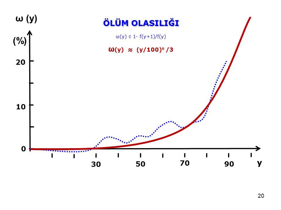 20 10 ÖLÜM OLASILIĞI ω (y) (%) 50 90 30 70 0 ω(y) ≡ 1- f(y+1)/f(y) ω (y) ≈ (y/100) 6 /3 y
