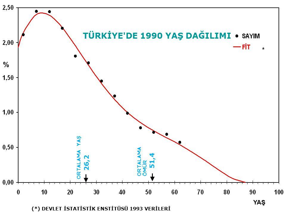 TÜRKİYE'DE 1990 YAŞ DAĞILIMI YAŞ % ORTALAMA YAŞ 26,2 ORTALAMA ÖMÜR 51,4 * (*) DEVLET İSTATİSTİK ENSTİTÜSÜ 1993 VERİLERİ