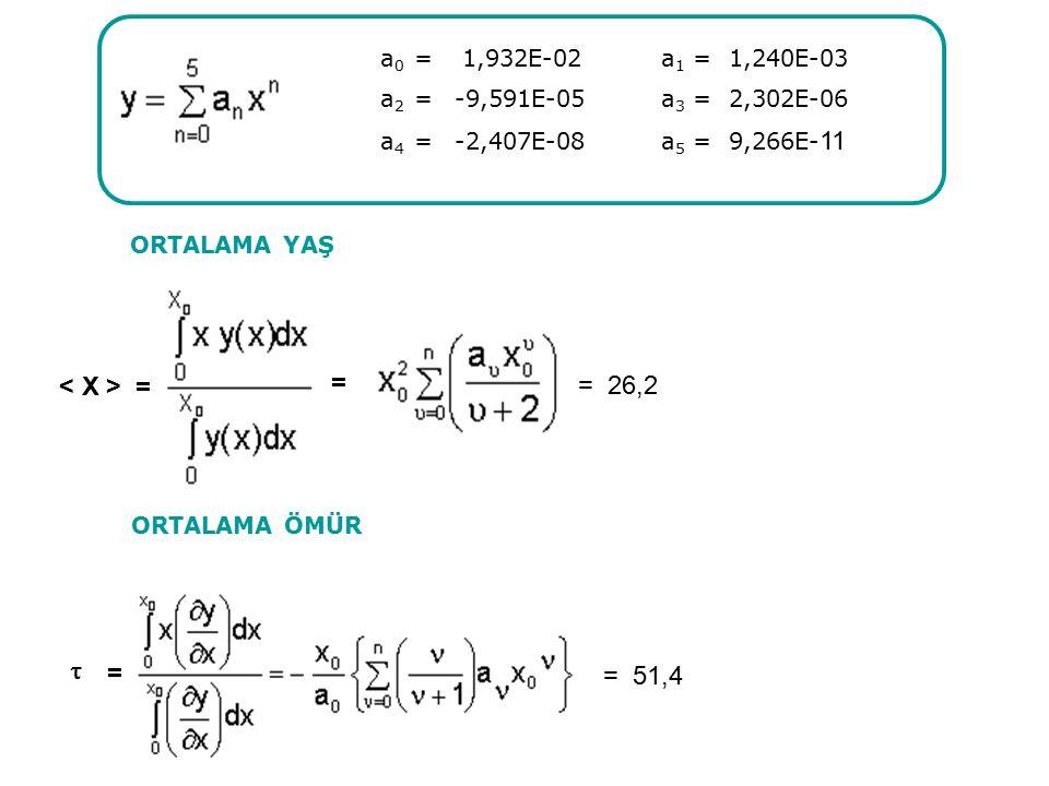 = = ORTALAMA ÖMÜR ORTALAMA YAŞ  = = 51,4 = 26,2 a 0 = 1,932E-02a 1 = 1,240E-03 a 2 =-9,591E-05a 3 = 2,302E-06 a 4 =-2,407E-08a 5 = 9,266E- 11