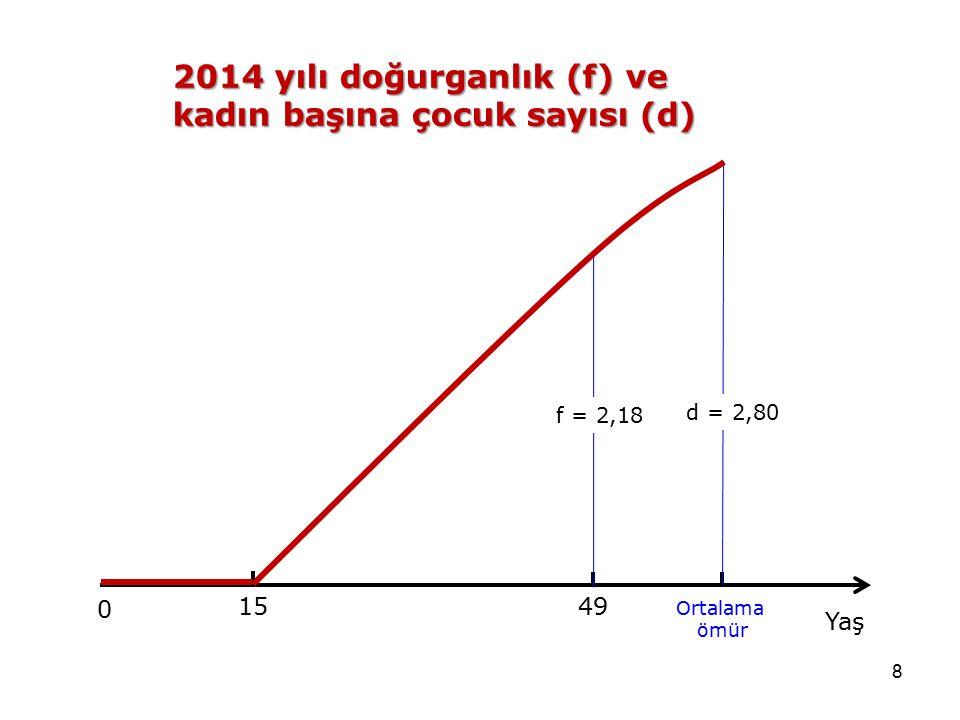 8 Ortalama ömür 1549 f = 2,18 d = 2,80 0 Yaş 2014 yılı doğurganlık (f) ve kadın başına çocuk sayısı (d)