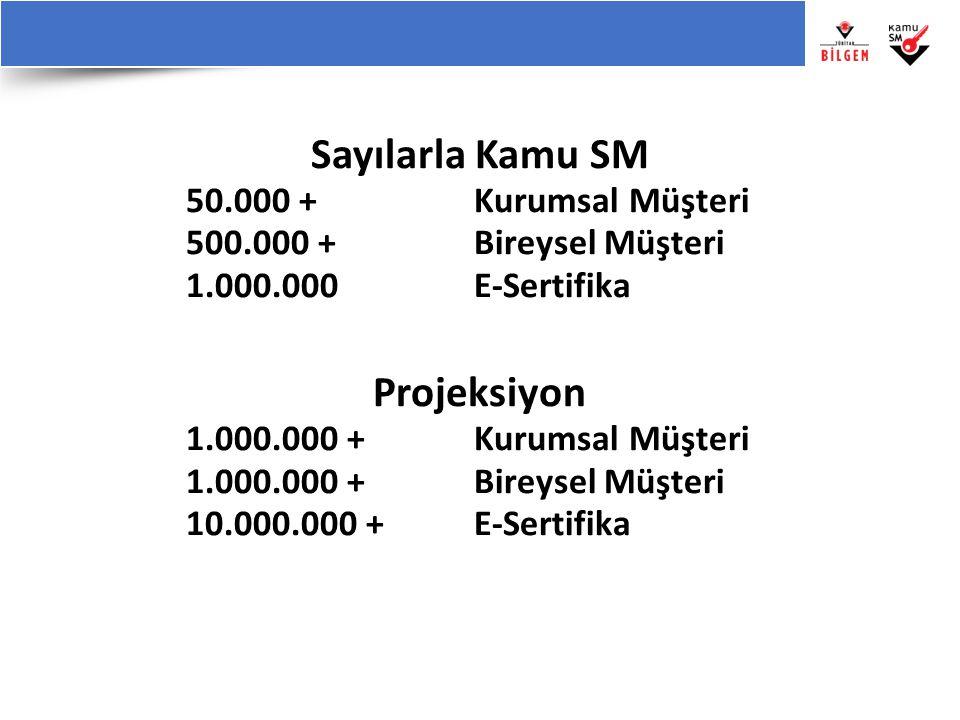 Sayılarla Kamu SM 50.000 + Kurumsal Müşteri 500.000 + Bireysel Müşteri 1.000.000 E-Sertifika Projeksiyon 1.000.000 + Kurumsal Müşteri 1.000.000 + Bire