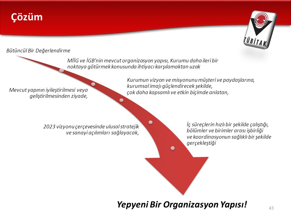 Çözüm 43 Bütüncül Bir Değerlendirme MİİG ve İGB'nin mevcut organizasyon yapısı, Kurumu daha ileri bir noktaya götürmek konusunda ihtiyacı karşılamakta