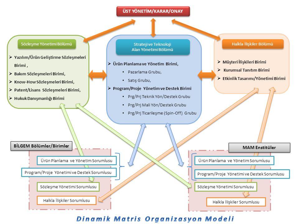 ÜST YÖNETİM/KARAR/ONAY Sözleşme Yönetimi Bölümü  Yazılım/Ürün Geliştirme Sözleşmeleri Birimi,  Bakım Sözleşmeleri Birimi,  Know-How Sözleşmeleri Bi