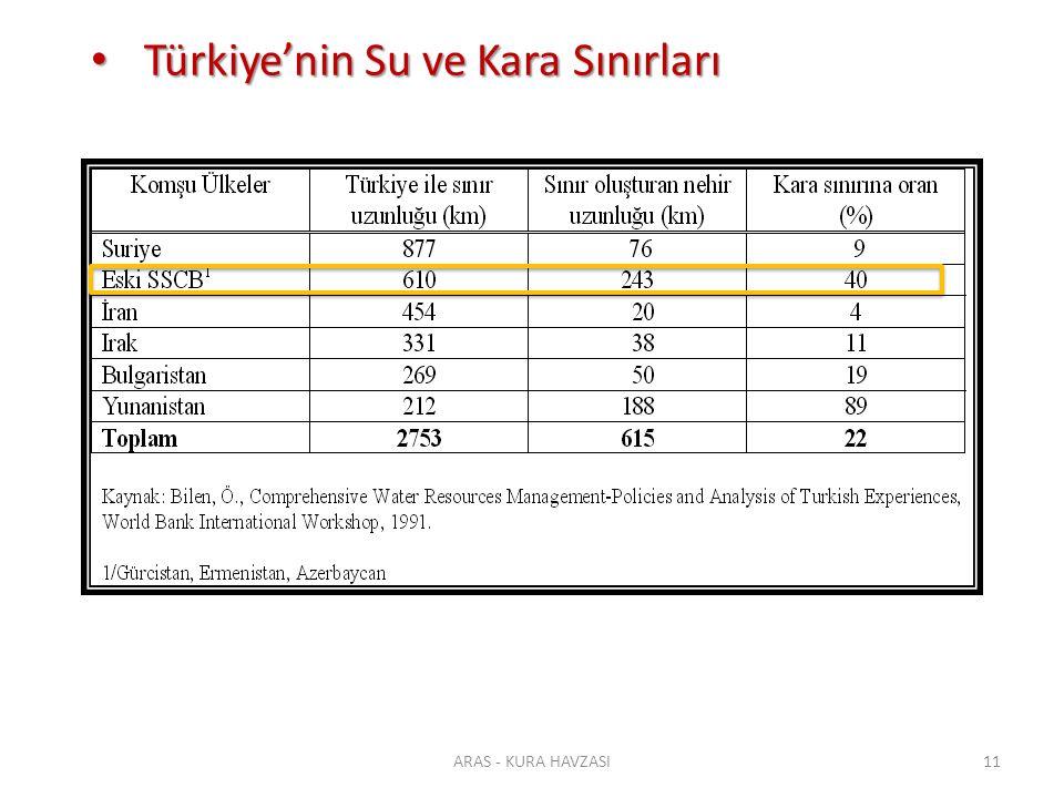 ARAS - KURA HAVZASI11 Türkiye'nin Su ve Kara Sınırları Türkiye'nin Su ve Kara Sınırları