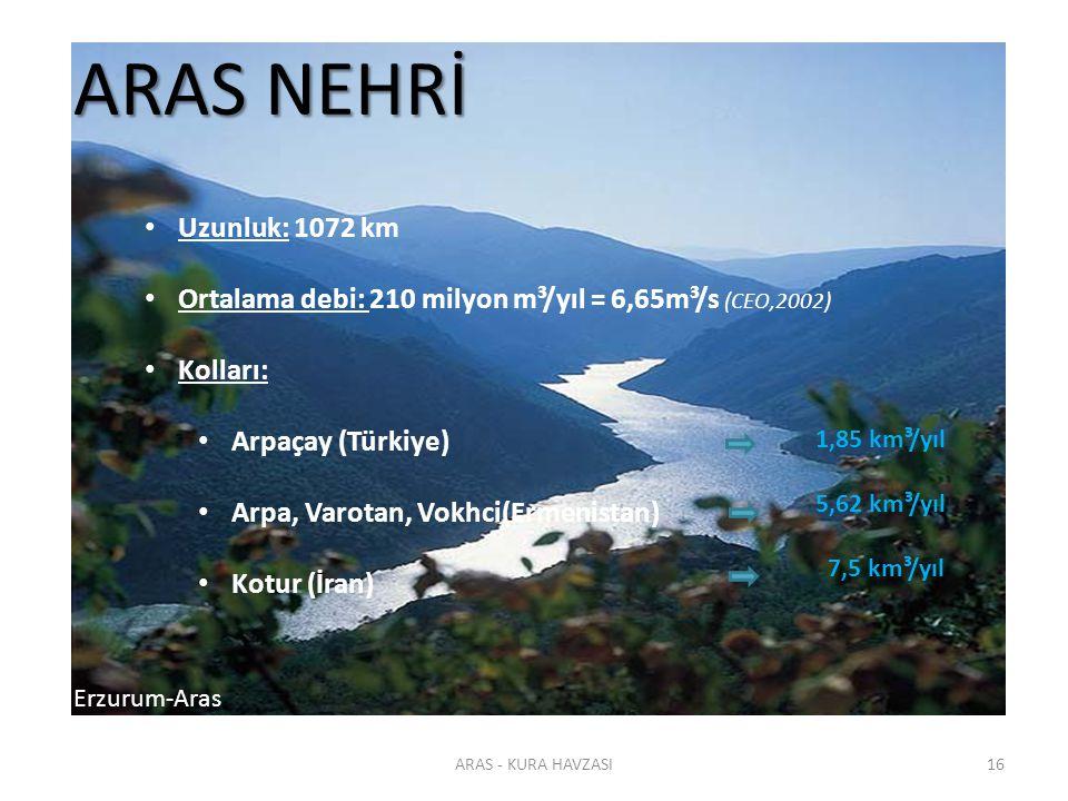 ARAS - KURA HAVZASI16 ARAS NEHRİ Uzunluk: 1072 km Ortalama debi: 210 milyon m³/yıl = 6,65m³/s (CEO,2002) Kolları: Arpaçay (Türkiye) Arpa, Varotan, Vok