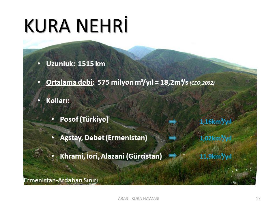 ARAS - KURA HAVZASI17 KURA NEHRİ Ermenistan-Ardahan Sınırı Uzunluk: 1515 km Ortalama debi: 575 milyon m³/yıl = 18,2m³/s (CEO,2002) Kolları: Posof (Tür