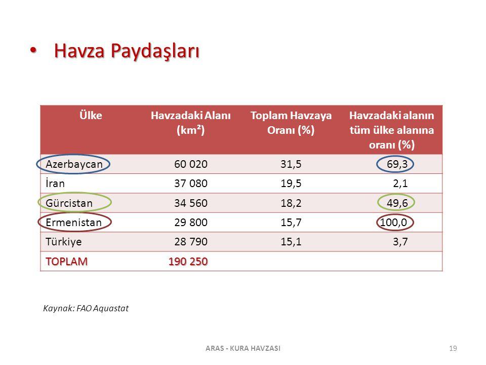 Havza Paydaşları Havza Paydaşları ÜlkeHavzadaki Alanı (km²) Toplam Havzaya Oranı (%) Havzadaki alanın tüm ülke alanına oranı (%) Azerbaycan60 02031,5