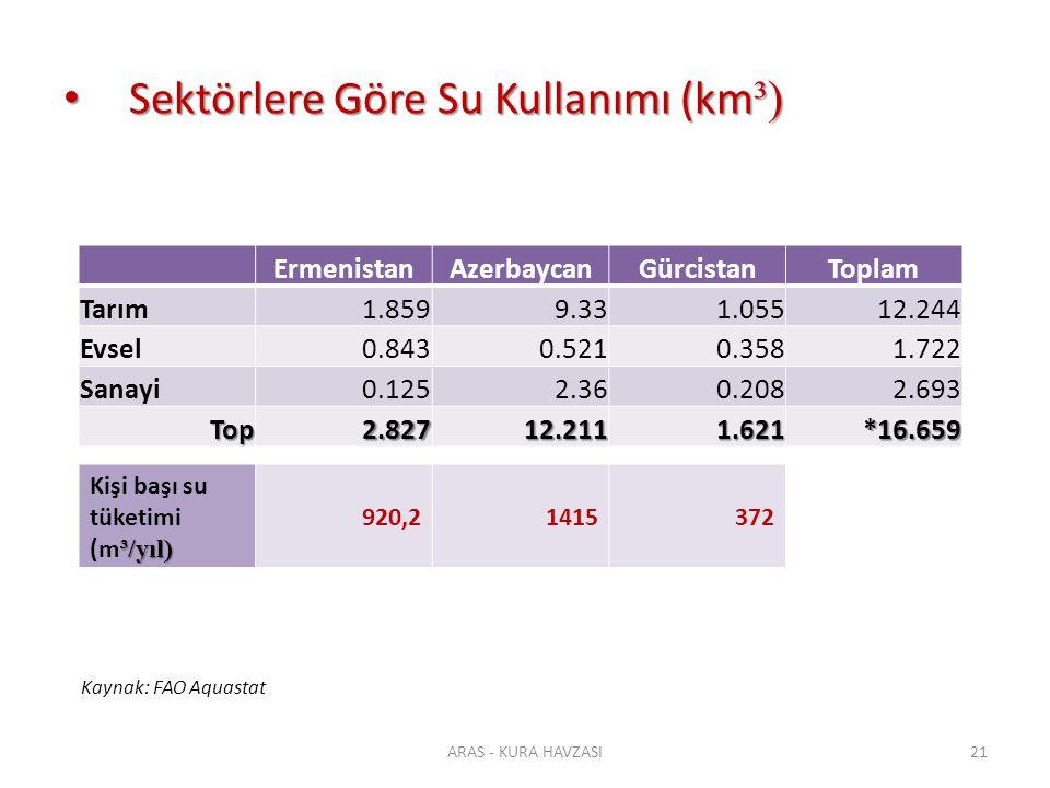 Sektörlere Göre Su Kullanımı (km ³) Sektörlere Göre Su Kullanımı (km ³) ErmenistanAzerbaycanGürcistanToplam Tarım1.8599.331.05512.244 Evsel0.8430.5210