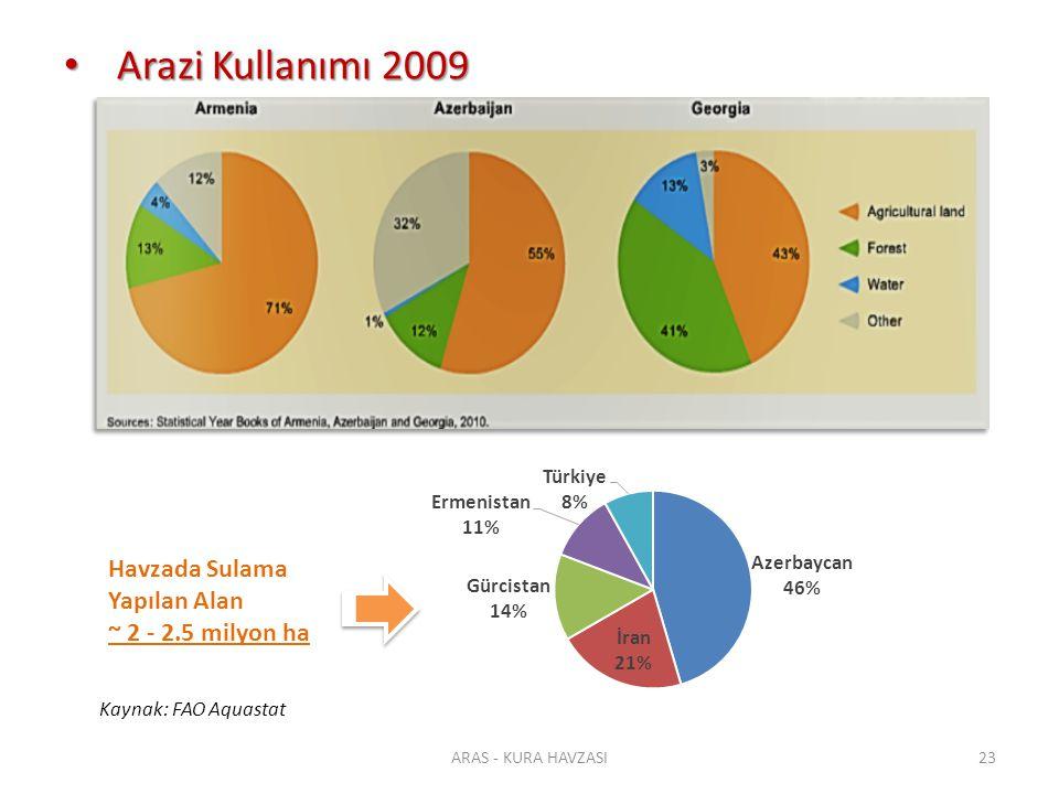 Arazi Kullanımı 2009 Arazi Kullanımı 2009 ARAS - KURA HAVZASI23 Havzada Sulama Yapılan Alan ~ 2 - 2.5 milyon ha Kaynak: FAO Aquastat