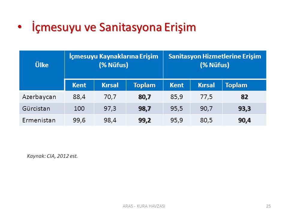 İçmesuyu ve Sanitasyona Erişim İçmesuyu ve Sanitasyona Erişim ARAS - KURA HAVZASI25 Ülke İçmesuyu Kaynaklarına Erişim (% Nüfus) Sanitasyon Hizmetlerin